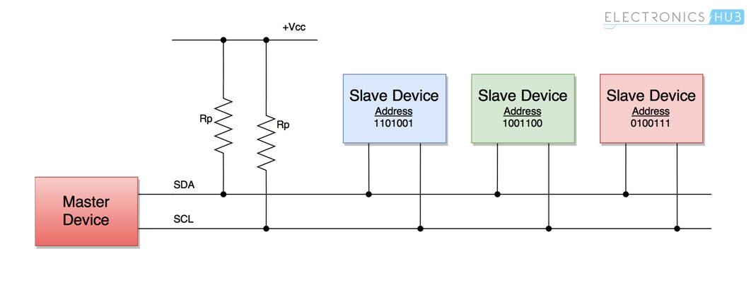 Basics of I2C Communication Masters Slaves