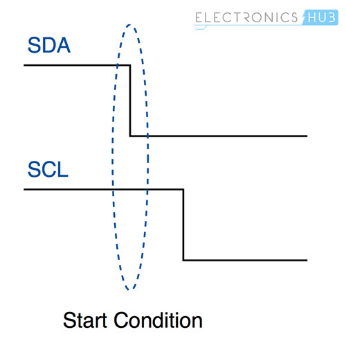 Basics of I2C Communication Protocol | Hardware, Data