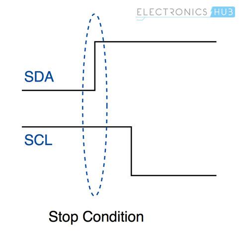 Basics of I2C Communication Stop Condition