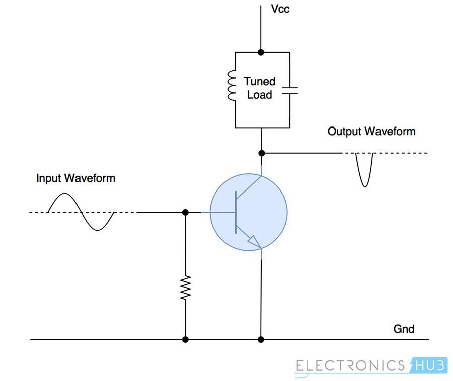 Amplificador de potencia clase C