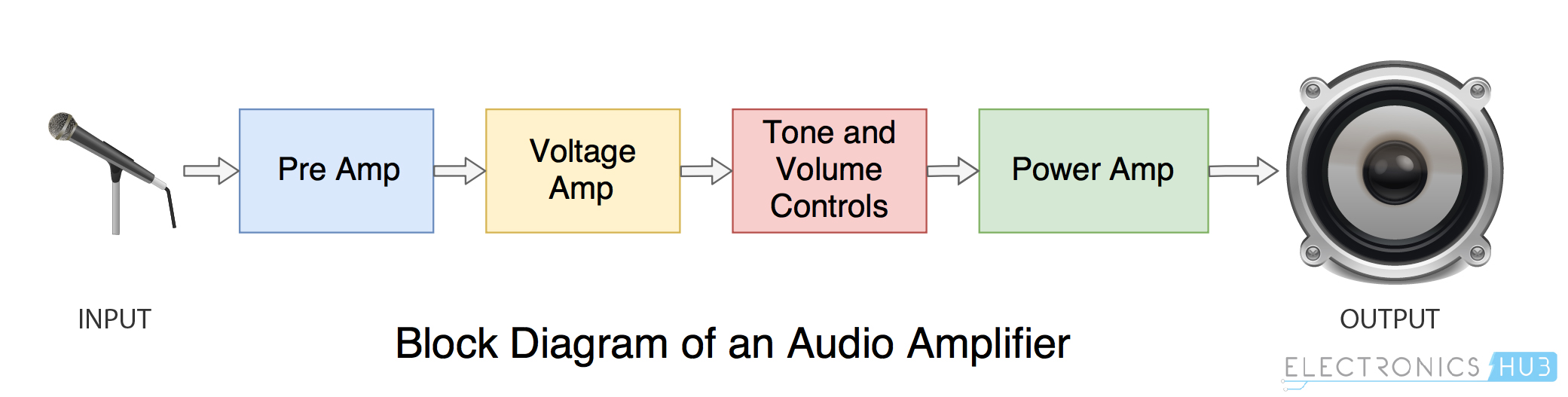 What Is A Power Amplifier  Types  Classes And Applications