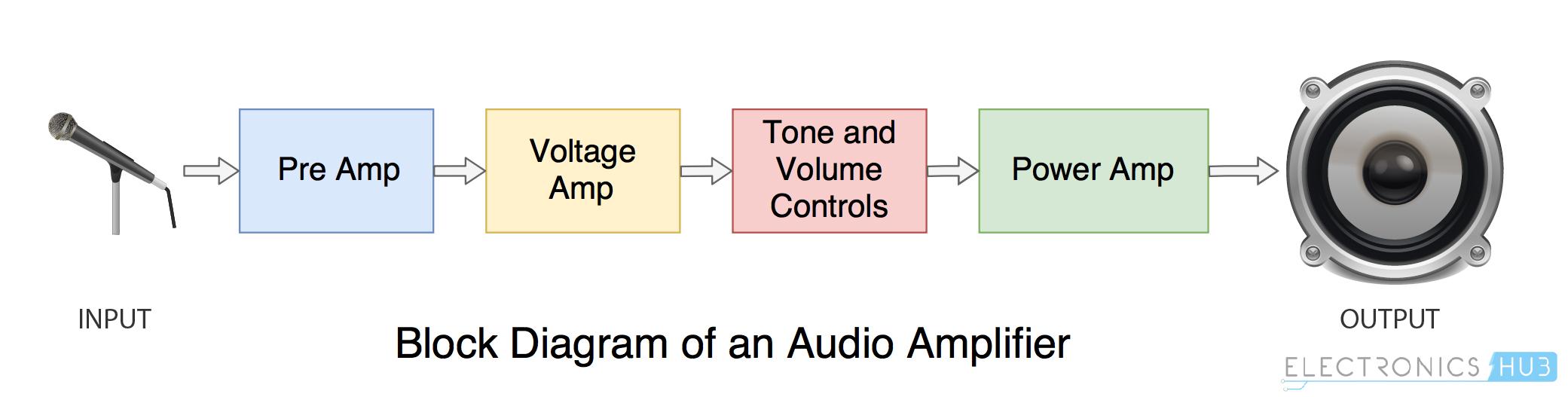 Diagrama de bloque del amplificador de potencia