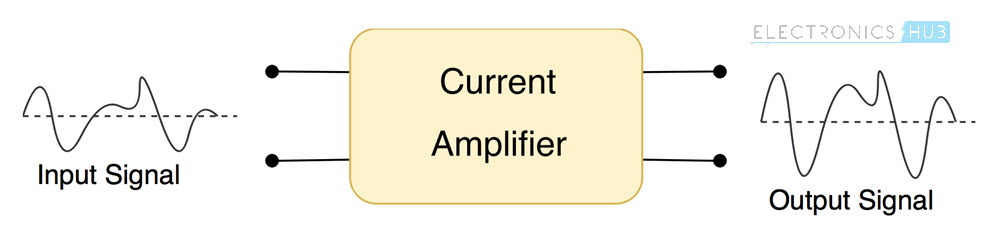 Current Amplifiers and Buffers Current Amplifier Block Diagram