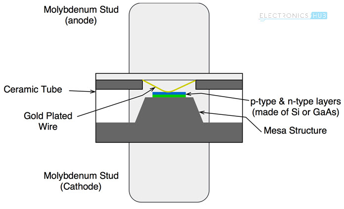 Varactor Diode Construction Structure