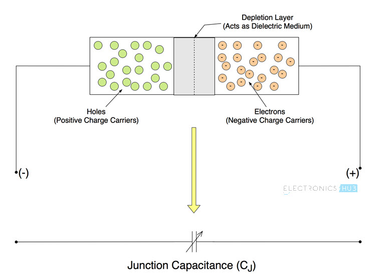 Varactor Diode Junction Capacitance