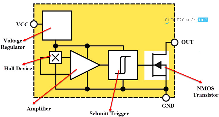 Interfacing Hall Effect Sensor with Arduino Hall Effect IC Block Diagram