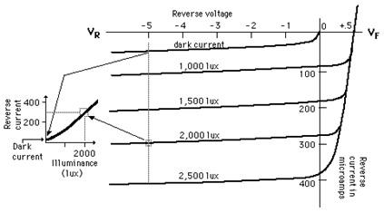 Photodiode V-I Characteristics