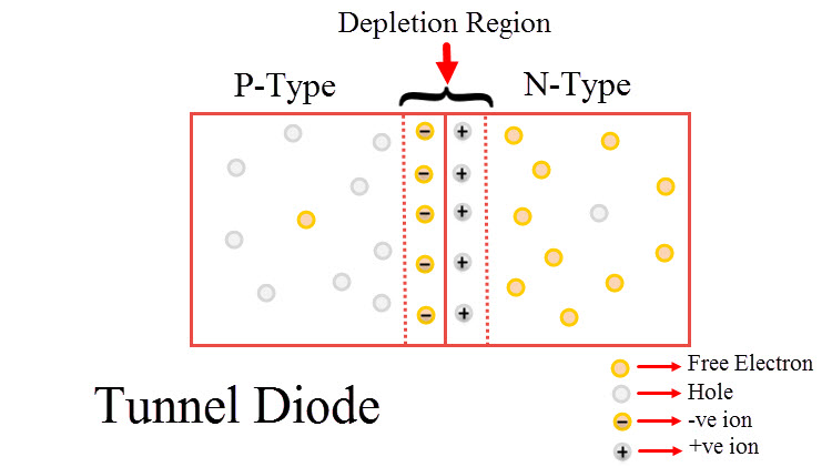 Tunnel Diode Image 1