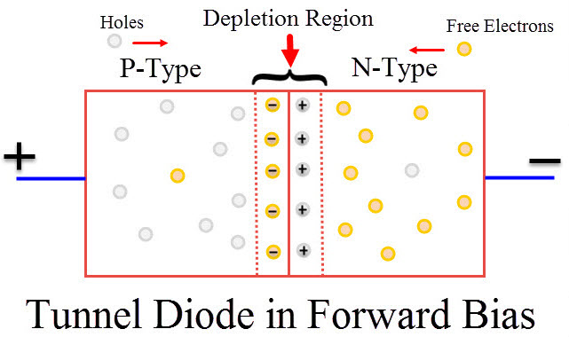 Tunnel Diode Image 2