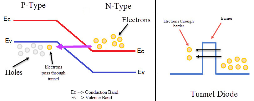 Tunnel Diode Image 6