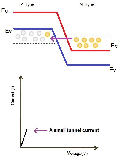 Tunnel Diode Image 8