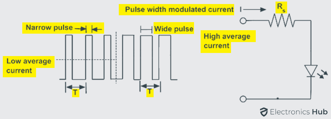 Controlling an LED Light Intensity using PWM