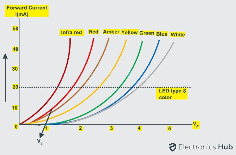LED I-V Characteristics