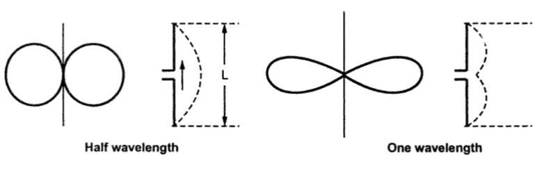 Types of Antennas Field Radiation Pattern