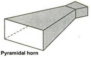 Types of Antennas Horn Antenna
