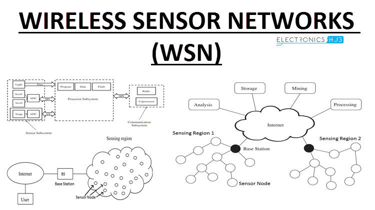 [ANLQ_8698]  Basics of Wireless Sensor Networks (WSN) | Classification, Topologies,  Applications | Wireless Sensor Network Diagram |  | Electronics Hub