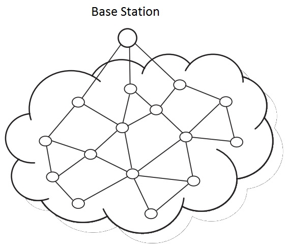 Basics Of Wireless Sensor Networks Wsn