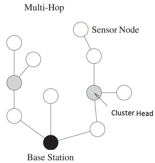 wireless sensor networks network architecture multi hop