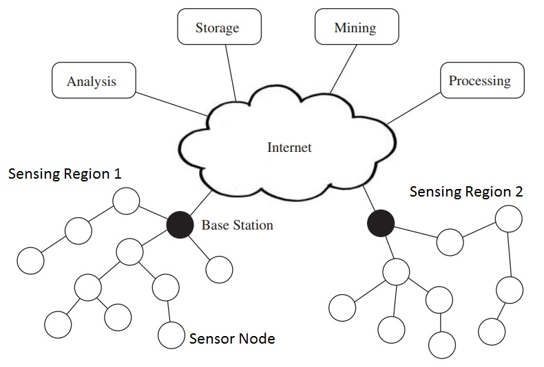 [SCHEMATICS_4JK]  Basics of Wireless Sensor Networks (WSN) | Classification, Topologies,  Applications | Wireless Sensor Network Diagram |  | blogger