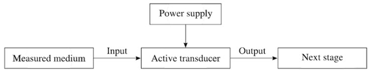 Different Types of Transducers Active Transducers