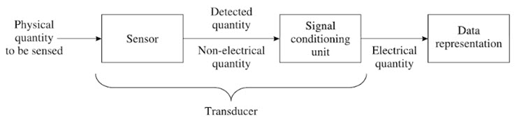 Different Types Of Transducers