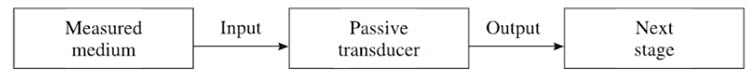 Different Types of Transducers Passive Transducers