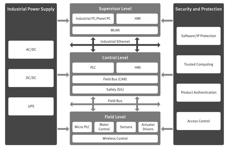 Introduction to Industrial Automation Complete System