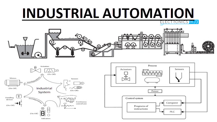 What is Industrial Automation? Types, Levels, Advantages