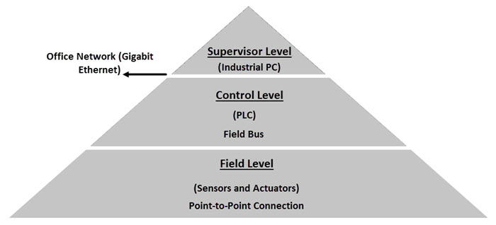 Introduction to Industrial Automation Levels
