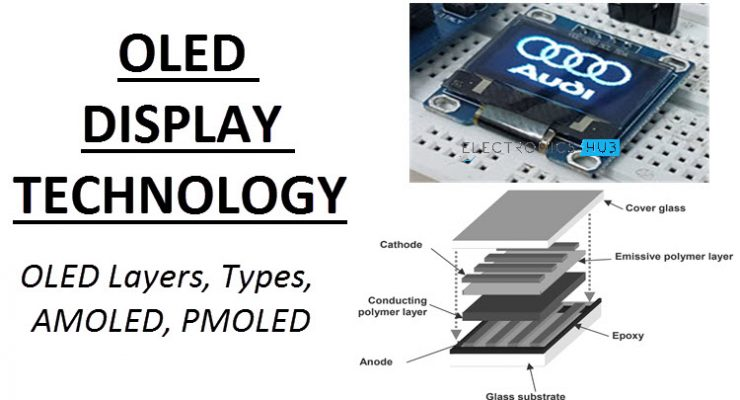 OLED Display Technology Featured Image