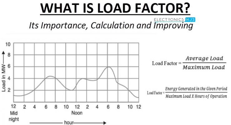 What is Load Factor Featured Image