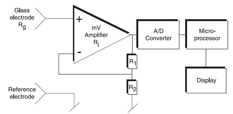Basics Of Ph Sensor And Ph Value Measurement