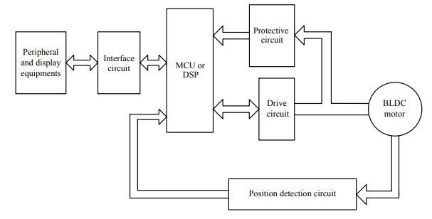 Brushless Motor Wiring Diagram from www.electronicshub.org