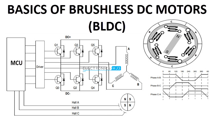 [SCHEMATICS_49CH]  Basics of Brushless DC Motors (BLDC Motors) | Construction, Working | Dc Drive Wiring Diagram |  | Electronics Hub