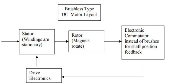 Brushless DC Motor Block Diagram