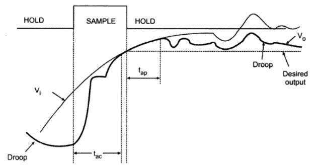SH Circuit Parameters