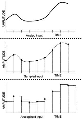 SH Circuit Waveform