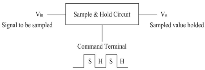 Sample and Hold Circuit Block Diagram