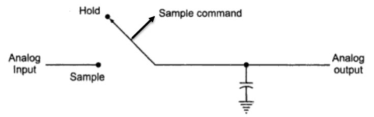 Simple Sample and Hold Circuit