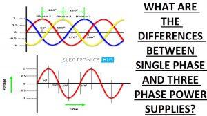 Single Phase Supply Waveform