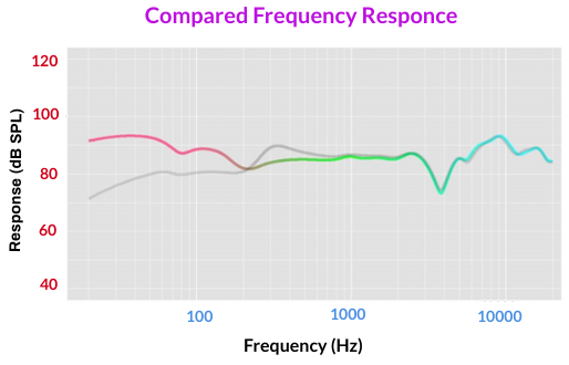 compared frequency responce