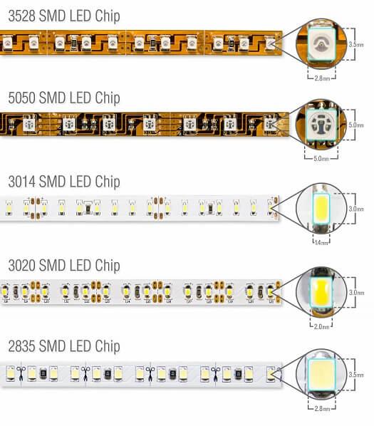 types of led strip