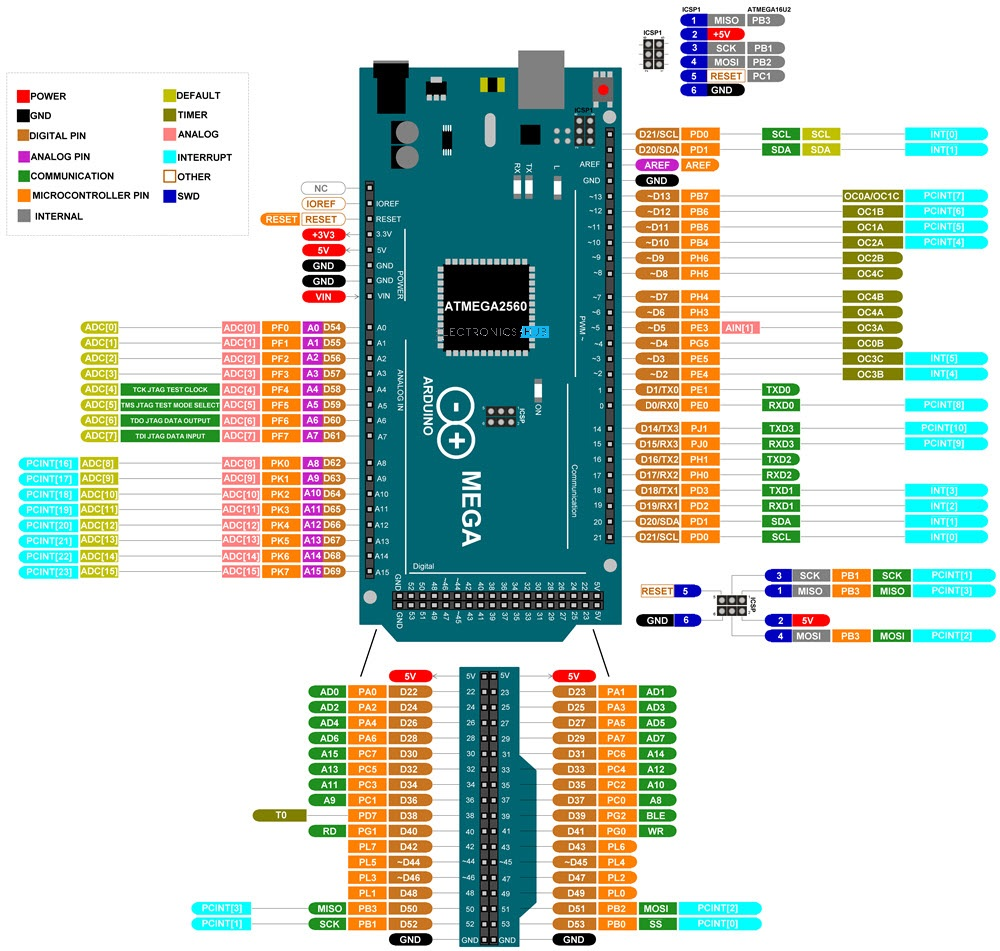 Arduino-Mega-Pinout