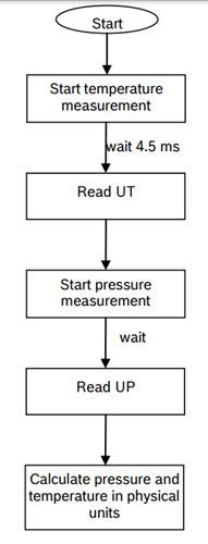 BMP180-Measurement-Steps