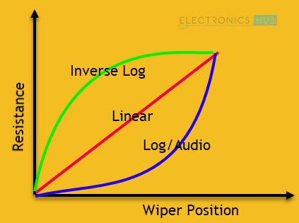 Linear-Log-Taper