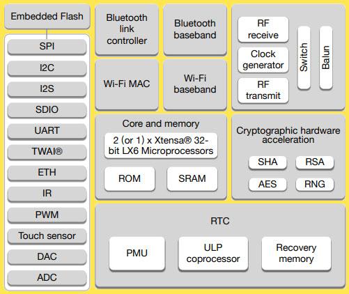 ESP32-Block-Diagram
