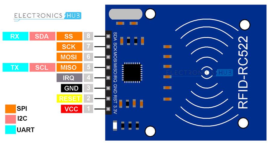 RC522-RFID-Reader-Pinout