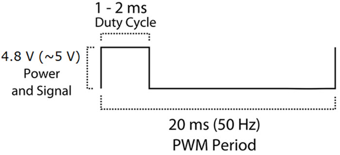 Servo-PWM-Period