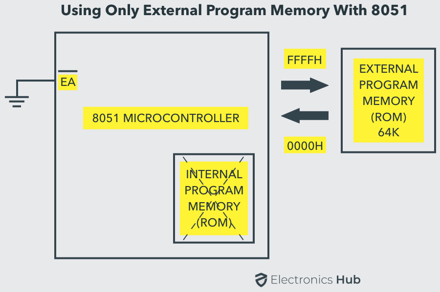 8051 External Memory only