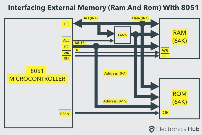 8051 Interfacing External RAM and ROM